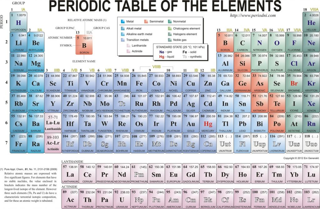 Periodic table rounded atomic mass sesigncorp periodic table rounded to tenths urtaz Gallery