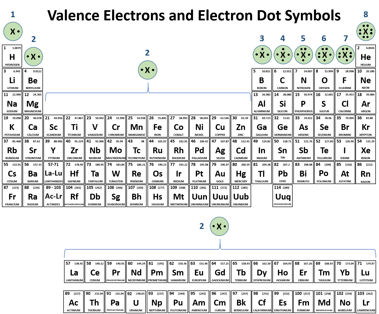 Schematic Symbols The Essential You Should Know Ch104 Chapter 3 Ions And Ionic Compounds Chemistry Figure 31 Periodic Table With Electron Dot